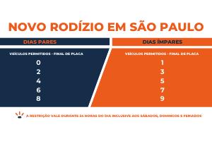 Novo Rodizio Sao Paulo